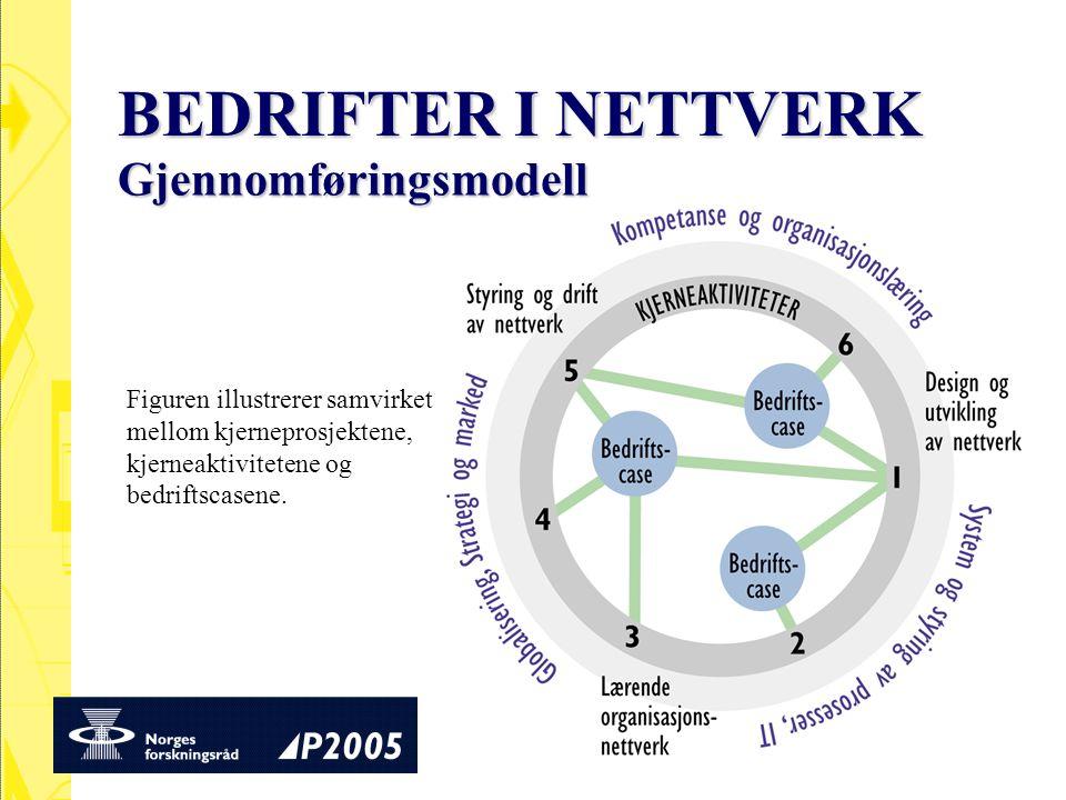 Gjennomføringsmodell Figuren illustrerer samvirket mellom kjerneprosjektene, kjerneaktivitetene og bedriftscasene.