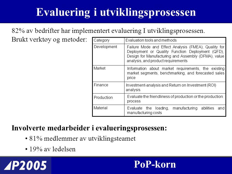 PoP-korn Evaluering i utvikling sprosessen PoP-korn 82% av bedrifter har implementert evaluering I utviklingsprosessen.