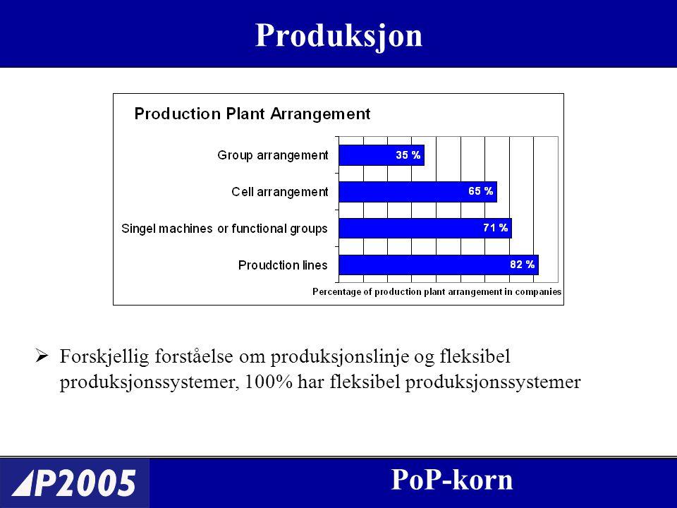 Produksjon PoP-korn  Forskjellig forståelse om produksjonslinje og fleksibel produksjonssystemer, 100% har fleksibel produksjonssystemer
