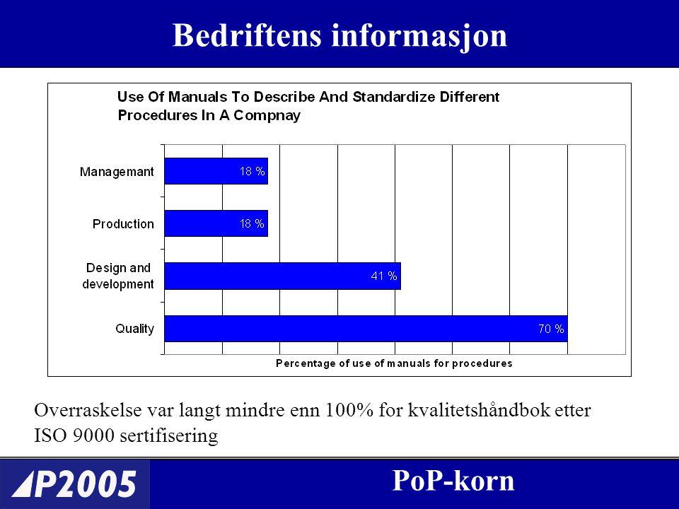 PoP-korn Bedriftens informasjon PoP-korn Overraskelse var langt mindre enn 100% for kvalitetshåndbok etter ISO 9000 sertifisering