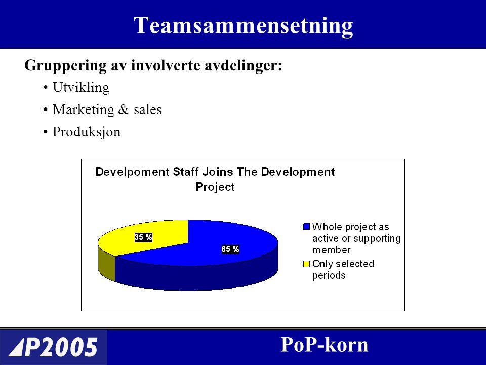 Teamsammensetning Gruppering av involverte avdelinger: PoP-korn Utvikling Marketing & sales Produksjon