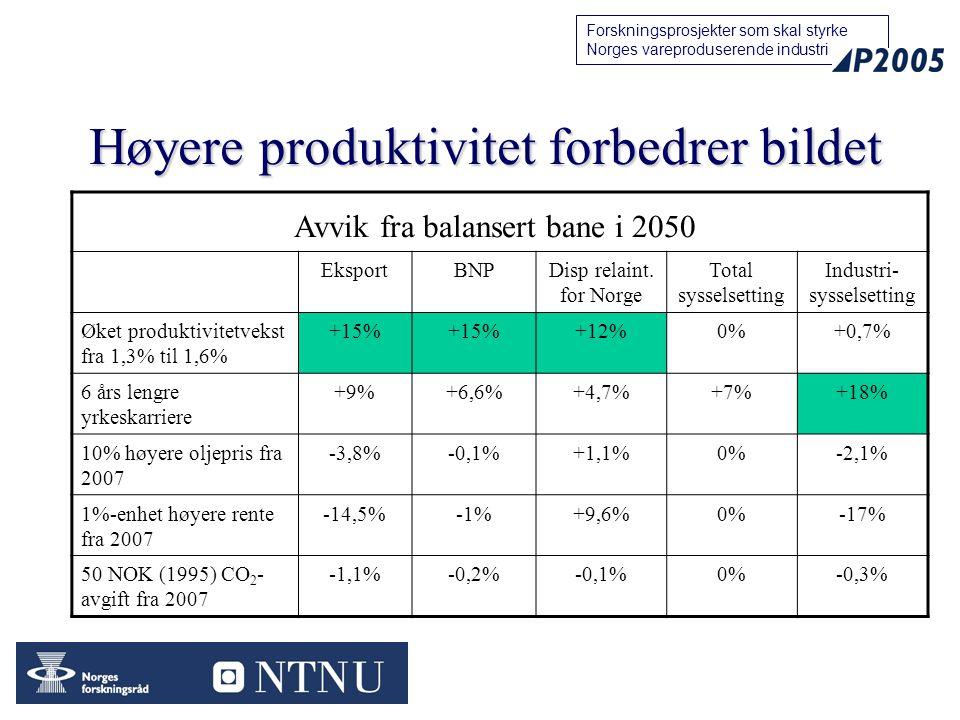 15 Forskningsprosjekter som skal styrke Norges vareproduserende industri Høyere produktivitet forbedrer bildet EksportBNPDisp relaint. for Norge Total