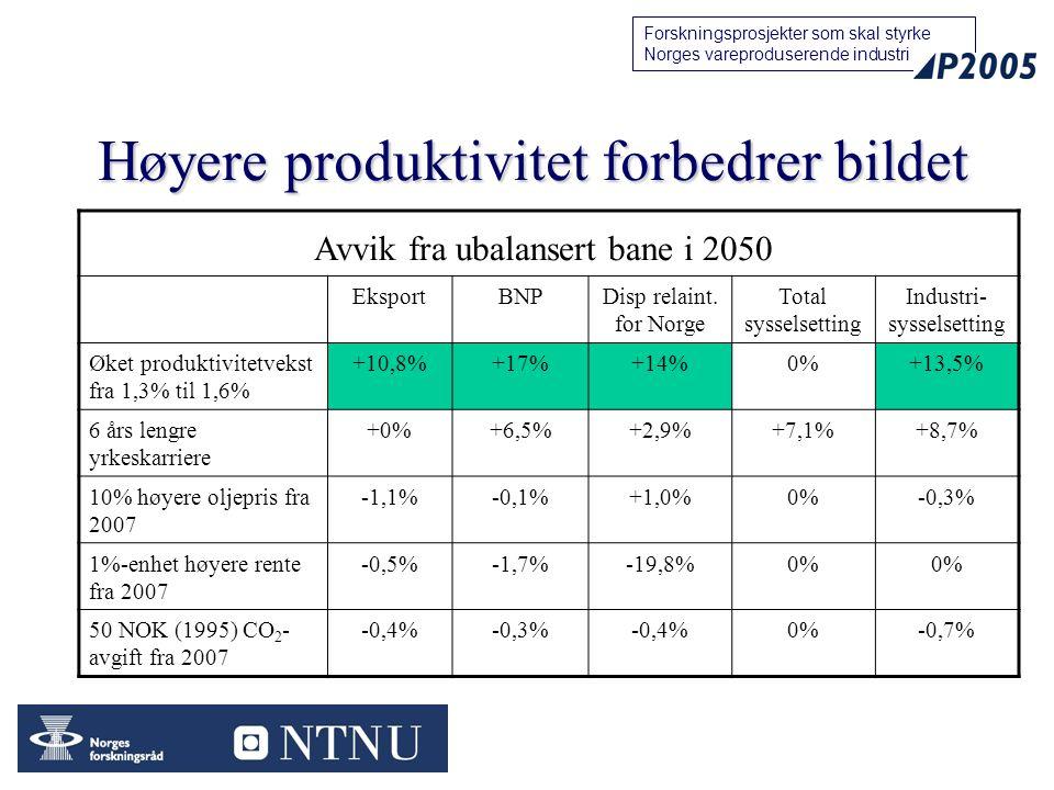 16 Forskningsprosjekter som skal styrke Norges vareproduserende industri Høyere produktivitet forbedrer bildet EksportBNPDisp relaint. for Norge Total