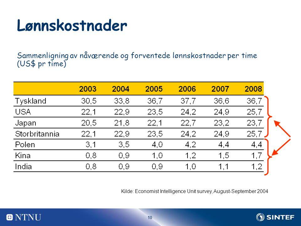 10 Lønnskostnader Sammenligning av nåværende og forventede lønnskostnader per time (US$ pr time) Kilde: Economist Intelligence Unit survey, August-September 2004