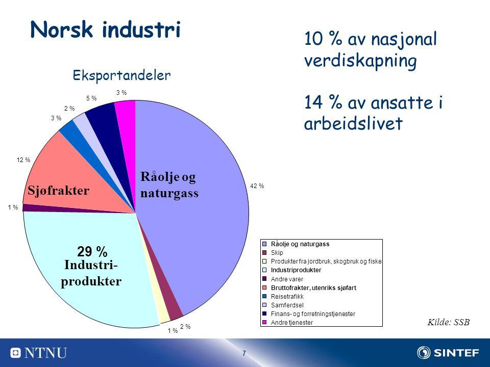7 Norsk industri Råolje og naturgass Industri- produkter Sjøfrakter 42 % 2 % 1 % 29 % 1 % 12 % 3 % 2 % 5 % 3 % Råolje og naturgass Skip Produkter fra jordbruk, skogbruk og fiske Industriprodukter Andre varer Bruttofrakter, utenriks sjøfart Reisetrafikk Samferdsel Finans- og forretningstjenester Andre tjenester Kilde: SSB 10 % av nasjonal verdiskapning 14 % av ansatte i arbeidslivet Eksportandeler