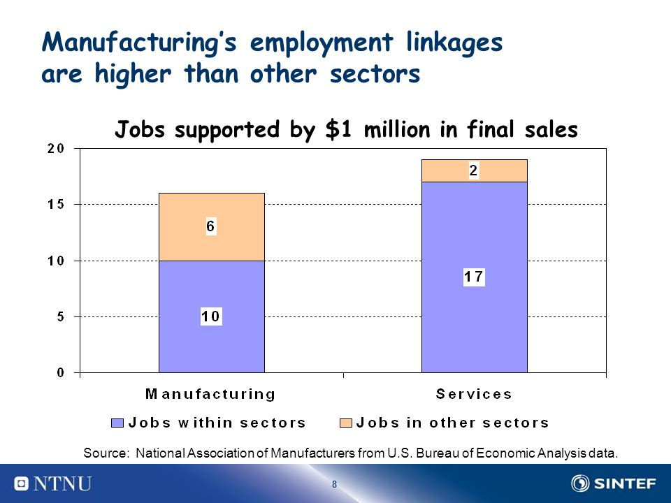 8 Manufacturing's employment linkages are higher than other sectors Jobs supported by $1 million in final sales Source: National Association of Manufa