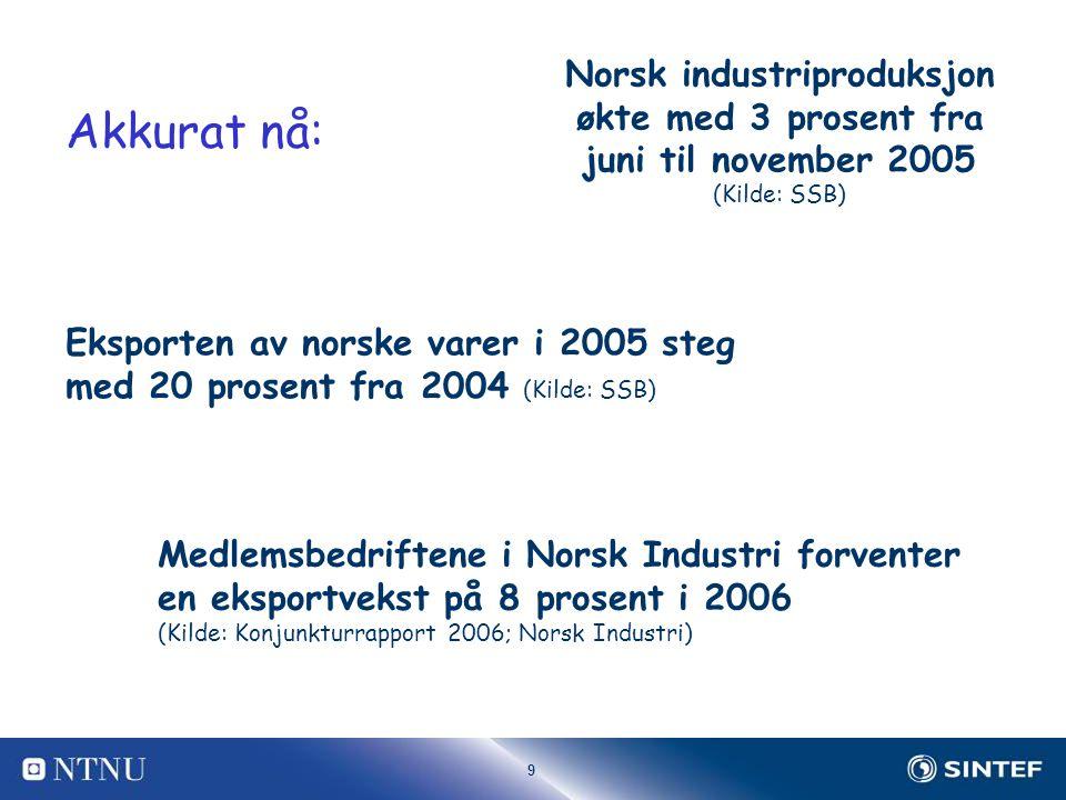 9 Norsk industriproduksjon økte med 3 prosent fra juni til november 2005 (Kilde: SSB) Eksporten av norske varer i 2005 steg med 20 prosent fra 2004 (Kilde: SSB) Medlemsbedriftene i Norsk Industri forventer en eksportvekst på 8 prosent i 2006 (Kilde: Konjunkturrapport 2006; Norsk Industri) Akkurat nå:
