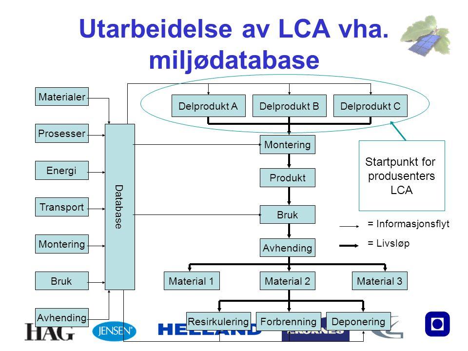 Utarbeidelse av LCA vha. miljødatabase Materialer Energi Montering Bruk Avhending Transport Prosesser Delprodukt ADelprodukt BDelprodukt C Montering P