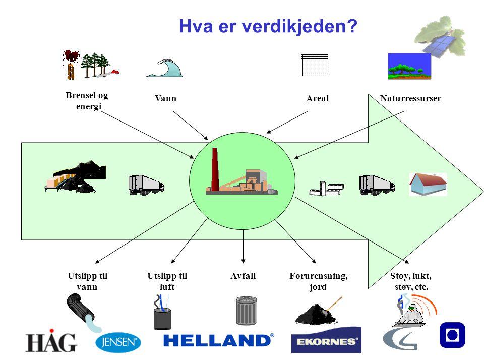 Hva er verdikjeden? Utslipp til vann Utslipp til luft Forurensning, jord Støy, lukt, støv, etc. Avfall Brensel og energi VannArealNaturressurser