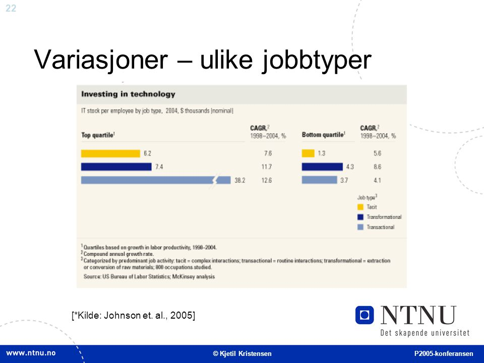 22 Variasjoner – ulike jobbtyper [*Kilde: Johnson et. al., 2005] © Kjetil Kristensen P2005-konferansen