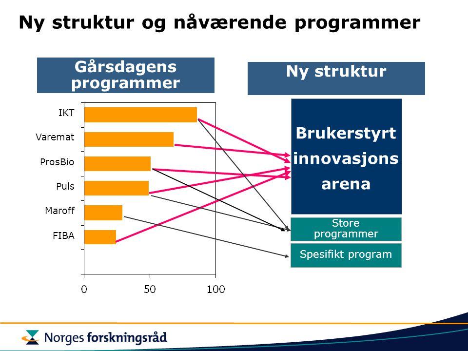 Brukerstyrt innovasjons arena Ny struktur Store programmer Spesifikt program Ny struktur og nåværende programmer Gårsdagens programmer IKT Varemat ProsBio Puls Maroff FIBA