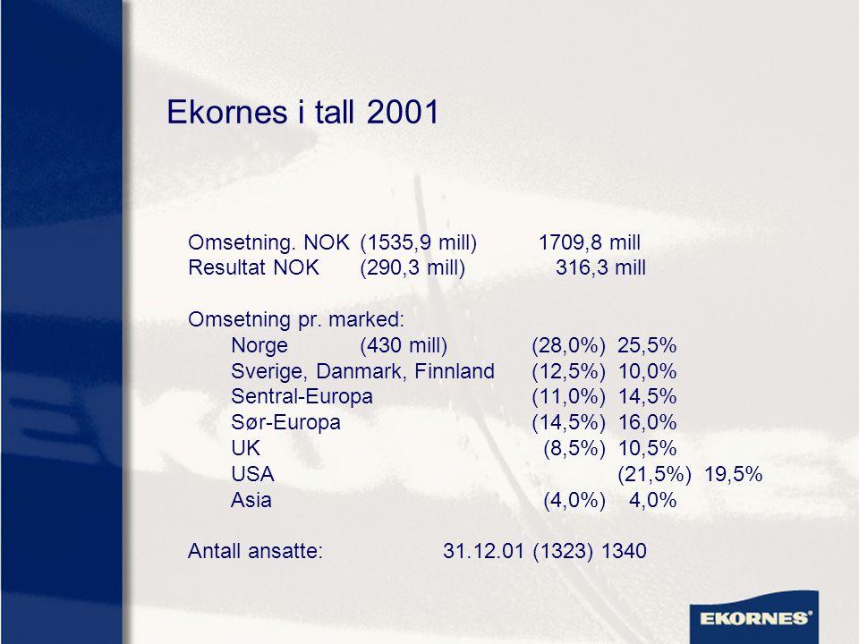 Ekornes i tall 2001 Omsetning. NOK (1535,9 mill) 1709,8 mill Resultat NOK(290,3 mill) 316,3 mill Omsetning pr. marked: Norge(430 mill)(28,0%)25,5% Sve