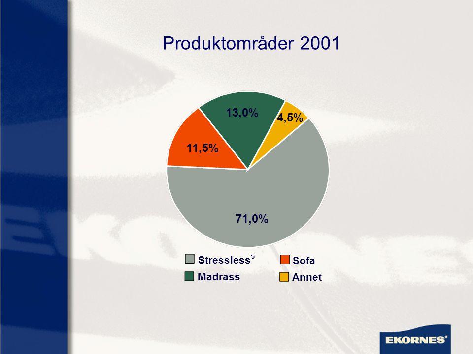 Produktområder 2001 Stressless ® Madrass Sofa Annet 71,0% 11,5% 13,0% 4,5%