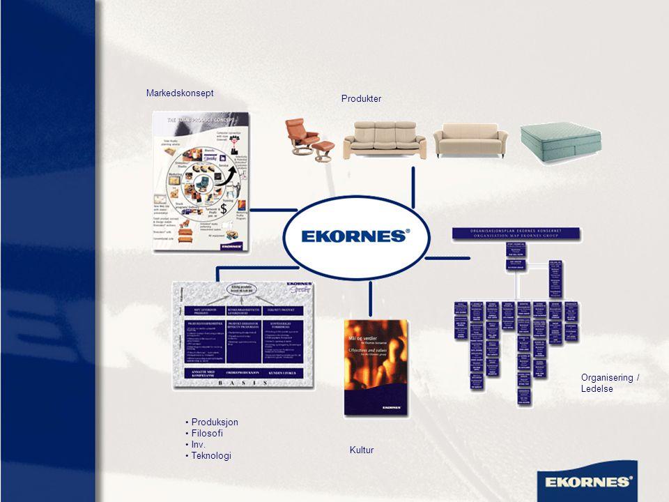 Produksjon Filosofi Inv. Teknologi Kultur Organisering / Ledelse Markedskonsept Produkter