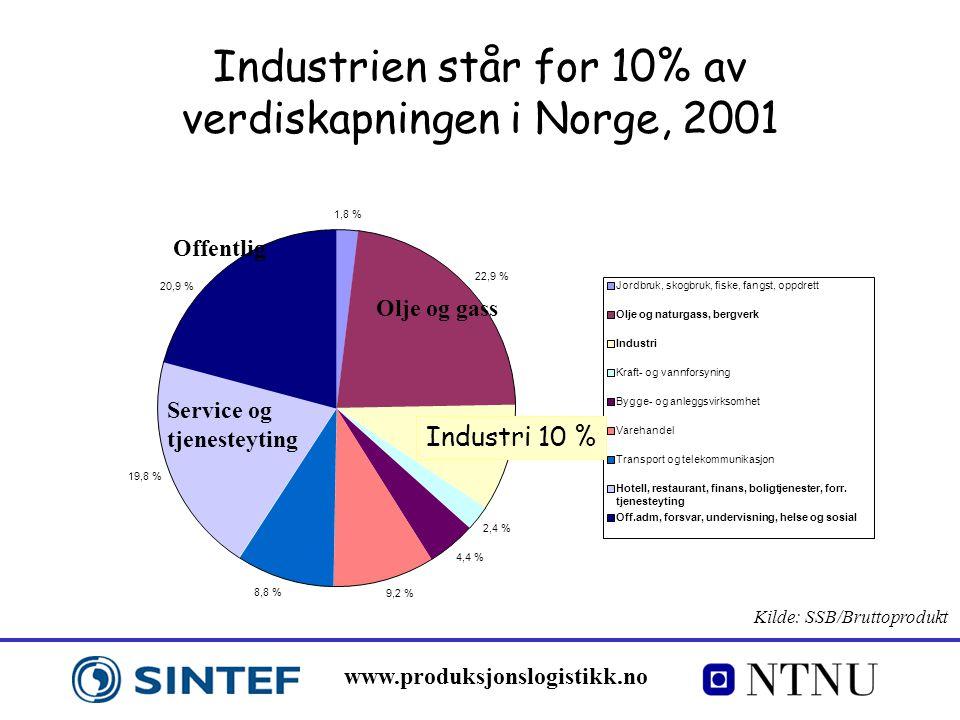 www.produksjonslogistikk.no Industrien står for 10% av verdiskapningen i Norge, 2001 Olje og gass Service og tjenesteyting Offentlig 1,8 % 22,9 % 2,4