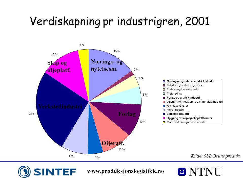 www.produksjonslogistikk.no Verdiskapning pr industrigren, 2001 Nærings- og nytelsesm. Forlag Oljeraff. Verkstedindustri Skip og oljeplatf. 15 % 2 % 4