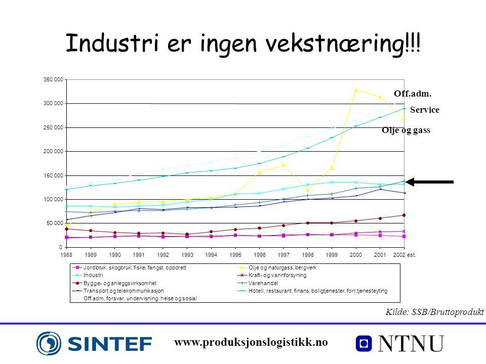 www.produksjonslogistikk.no Industri er ingen vekstnæring!!! Kilde: SSB/Bruttoprodukt Service
