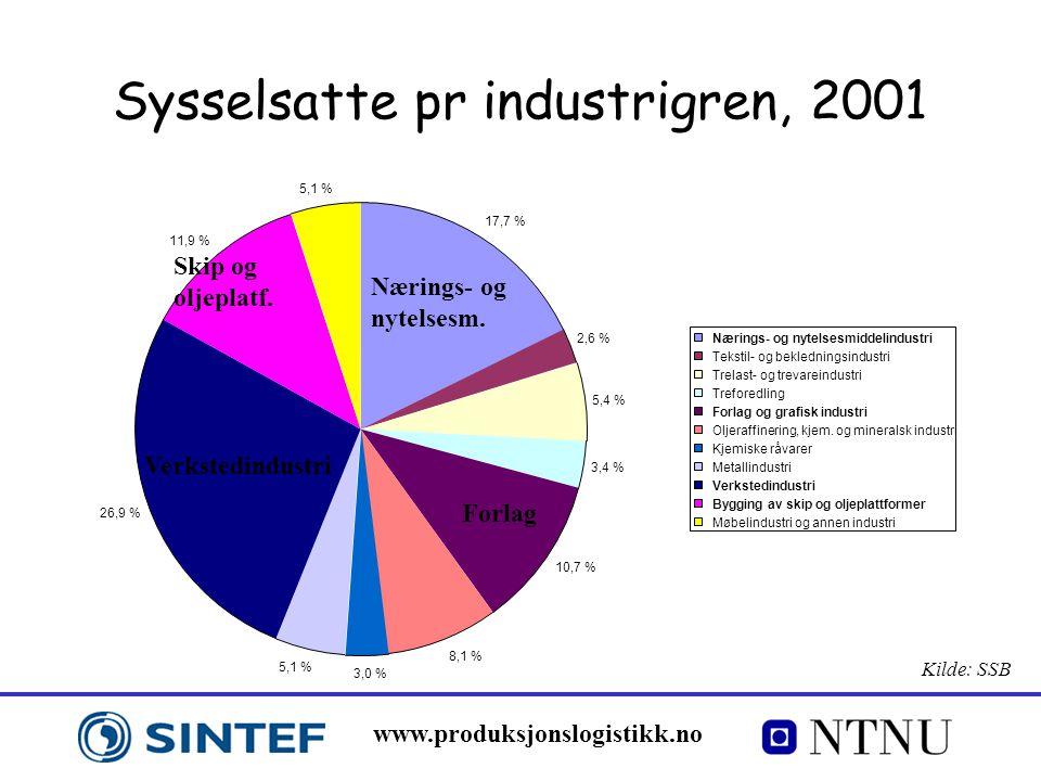 www.produksjonslogistikk.no Sysselsatte pr industrigren, 2001 Nærings- og nytelsesm. Forlag Verkstedindustri Skip og oljeplatf. 17,7 % 2,6 % 5,4 % 3,4