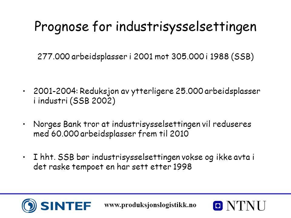 www.produksjonslogistikk.no Prognose for industrisysselsettingen 277.000 arbeidsplasser i 2001 mot 305.000 i 1988 (SSB) 2001-2004: Reduksjon av ytterl