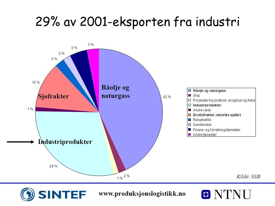 www.produksjonslogistikk.no 29% av 2001-eksporten fra industri Råolje og naturgass Industriprodukter Sjøfrakter 42 % 2 % 1 % 29 % 1 % 12 % 3 % 2 % 5 % 3 % Råolje og naturgass Skip Produkter fra jordbruk, skogbruk og fiske Industriprodukter Andre varer Bruttofrakter, utenriks sjøfart Reisetrafikk Samferdsel Finans- og forretningstjenester Andre tjenester Kilde: SSB