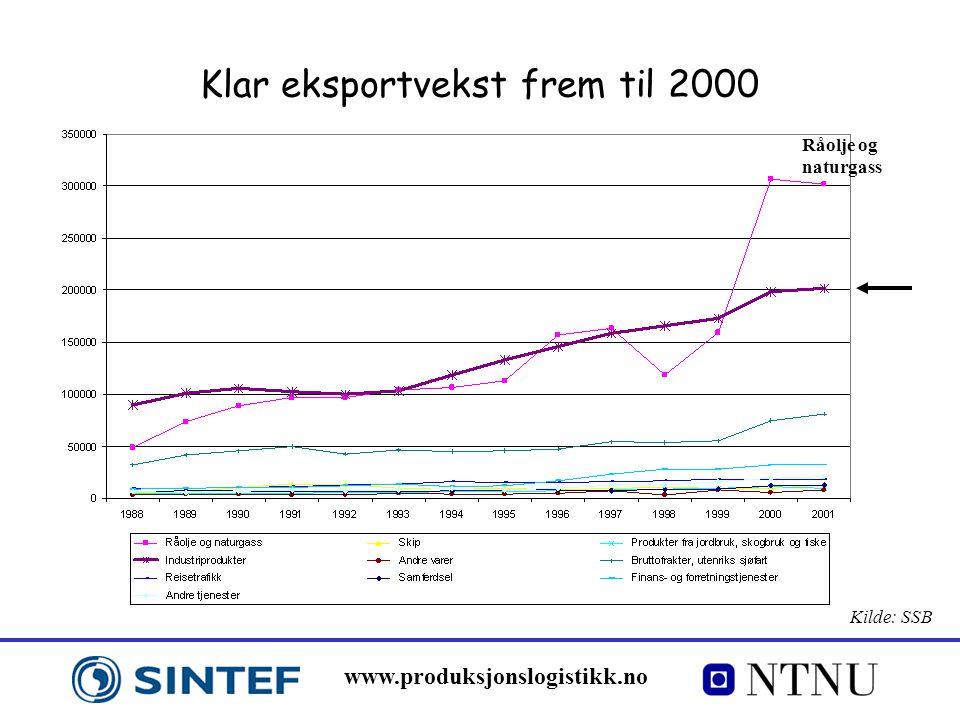 www.produksjonslogistikk.no Klar eksportvekst frem til 2000 Kilde: SSB Råolje og naturgass