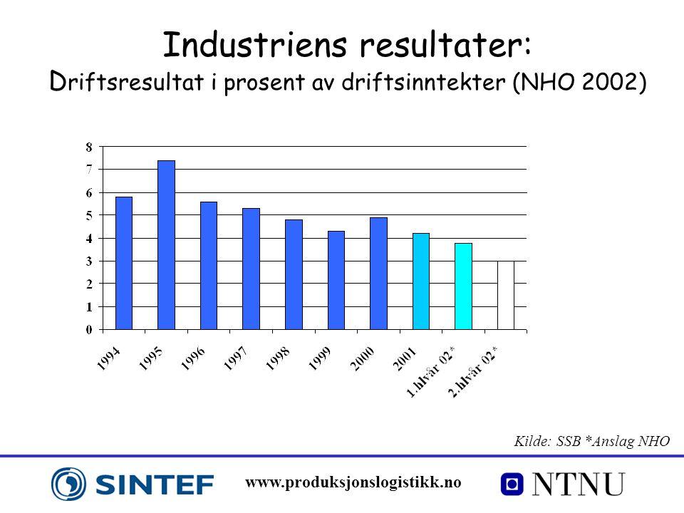 www.produksjonslogistikk.no Industriens resultater: D riftsresultat i prosent av driftsinntekter (NHO 2002) Kilde: SSB *Anslag NHO