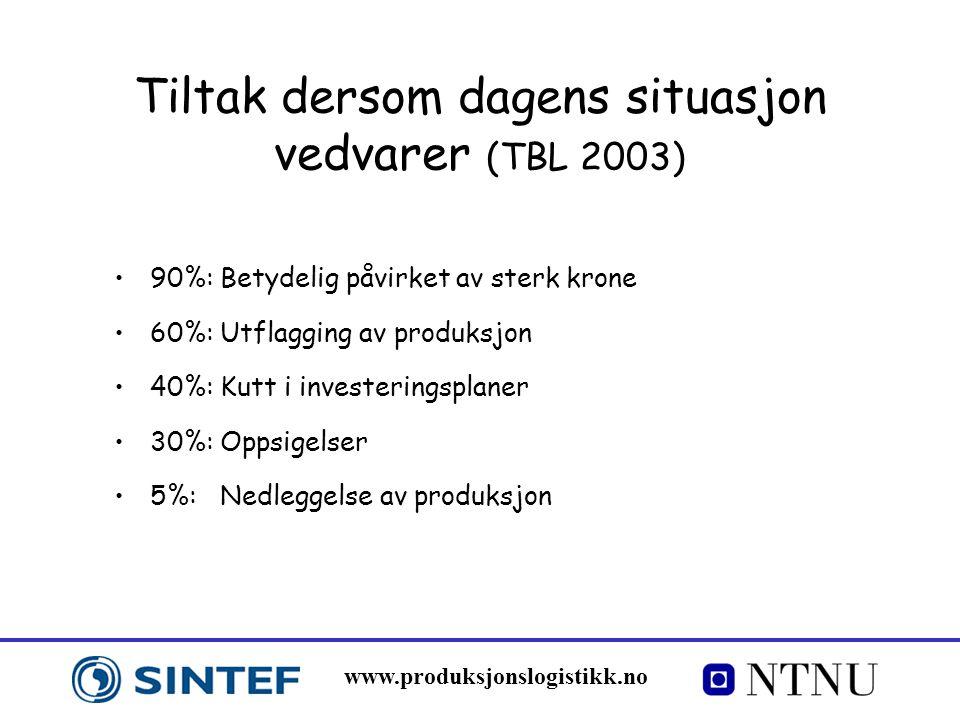 www.produksjonslogistikk.no Tiltak dersom dagens situasjon vedvarer (TBL 2003) 90%: Betydelig påvirket av sterk krone 60%: Utflagging av produksjon 40