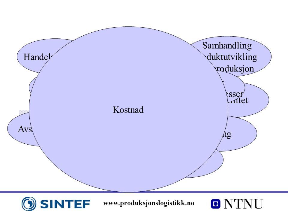 www.produksjonslogistikk.no Flytte ut eller overlate til andre Global tilstedeværelse Strategisk kompetanse Handelsbarrierer Avstand og tid Kvalitet S