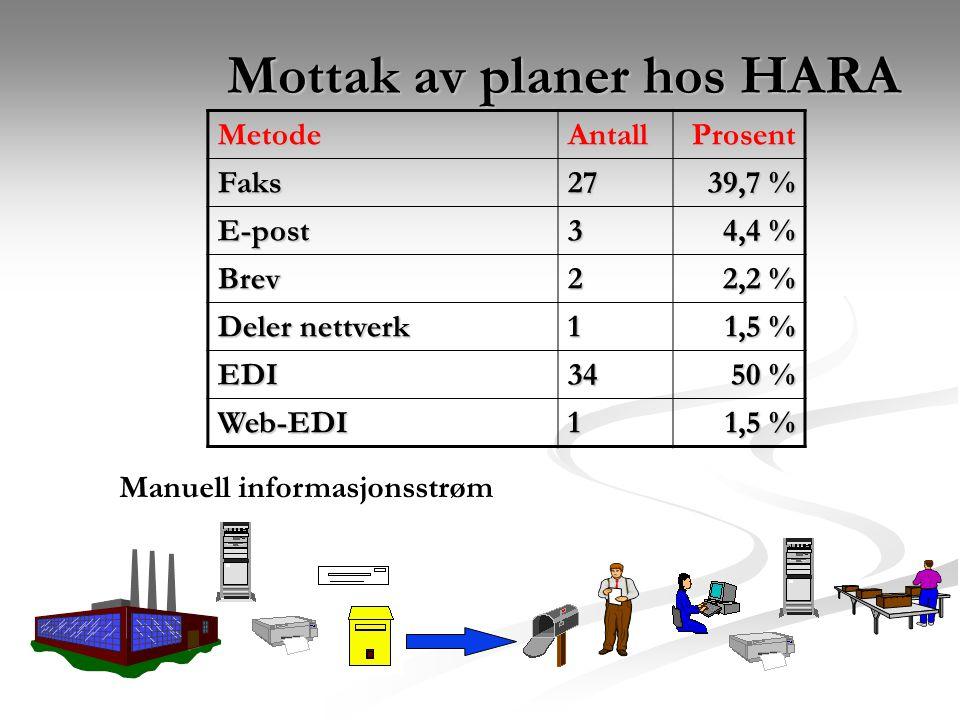 Mottak av planer hos HARA MetodeAntallProsentFaks27 39,7 % E-post3 4,4 % Brev2 2,2 % Deler nettverk 1 1,5 % EDI34 50 % Web-EDI1 1,5 % Manuell informasjonsstrøm