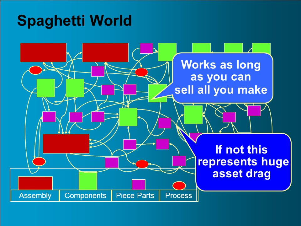 Spaghetti World AssemblyComponentsPiece PartsProcess Works as long as you can sell all you make If not this represents huge asset drag