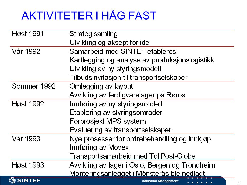 Industrial Management 53 AKTIVITETER I HÅG FAST