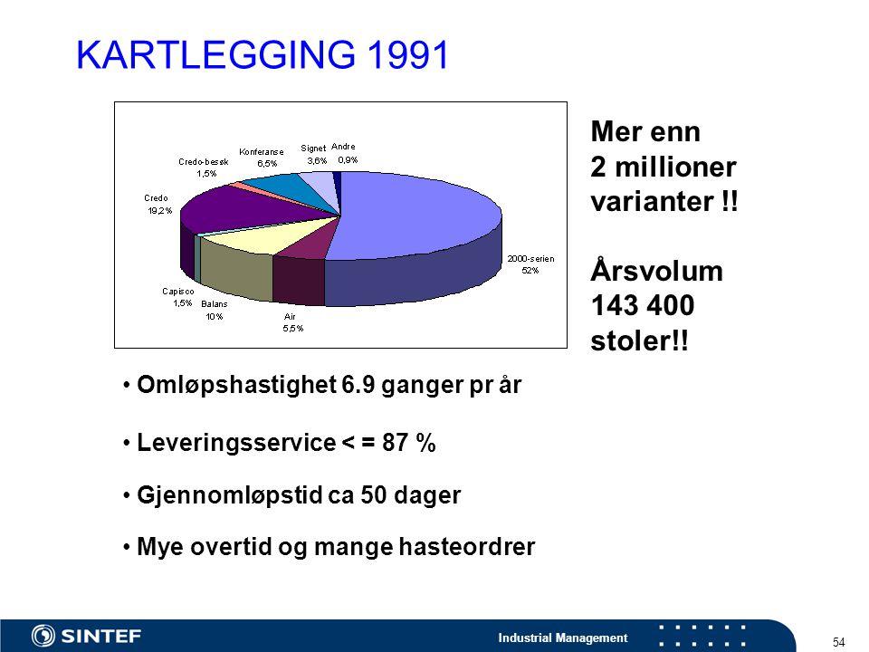 Industrial Management 54 Mer enn 2 millioner varianter !! Årsvolum 143 400 stoler!! Omløpshastighet 6.9 ganger pr år Leveringsservice < = 87 % Gjennom