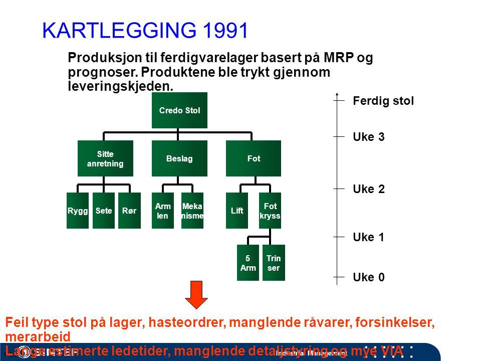 Industrial Management Credo Stol P-03 Sitte anretning BeslagFot RyggSeteRør Arm len Meka nisme Fot kryss Lift 5 Arm Trin ser KARTLEGGING 1991 Produksjon til ferdigvarelager basert på MRP og prognoser.