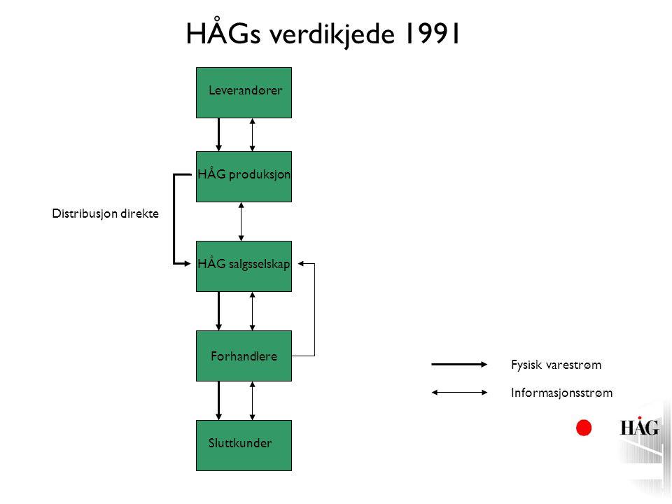 Forhandlere Leverandører HÅG produksjon Fysisk varestrøm Informasjonsstrøm HÅG salgsselskap Sluttkunder Distribusjon direkte HÅGs verdikjede 1991