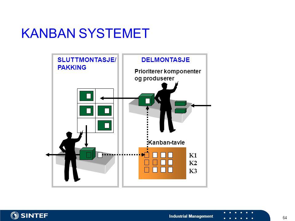 Industrial Management 64 Kanban-tavle K1 K2 K3 Prioriterer komponenter og produserer DELMONTASJESLUTTMONTASJE/ PAKKING KANBAN SYSTEMET