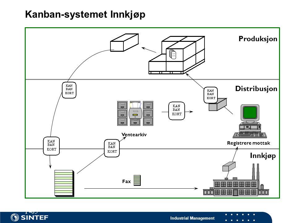 Industrial Management Kanban-systemet Innkjøp Produksjon Distribusjon Innkjøp Innkjøps ordre Leverandør Ventearkiv Registrere mottak Fax P-05