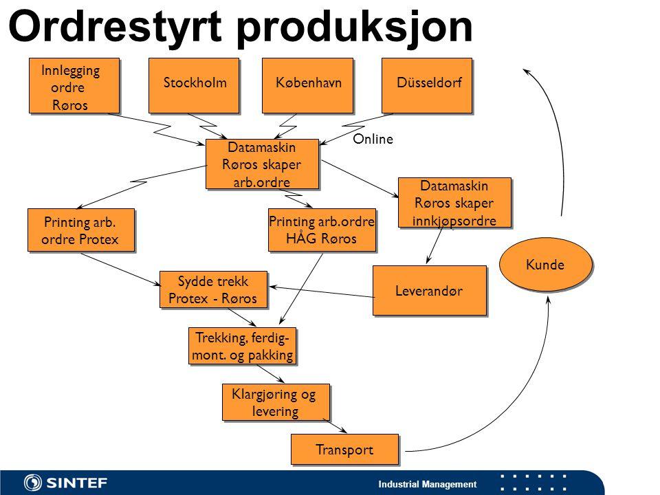 Industrial Management Ordrestyrt produksjon Innlegging ordre Røros Datamaskin Røros skaper arb.ordre Datamaskin Røros skaper arb.ordre Sydde trekk Pro