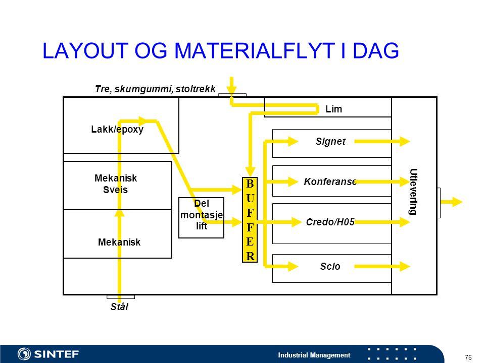 Industrial Management 76 LAYOUT OG MATERIALFLYT I DAG Mekanisk Mekanisk Sveis Lakk/epoxy Lim Utlevering BUFFERBUFFER Tre, skumgummi, stoltrekk Signet