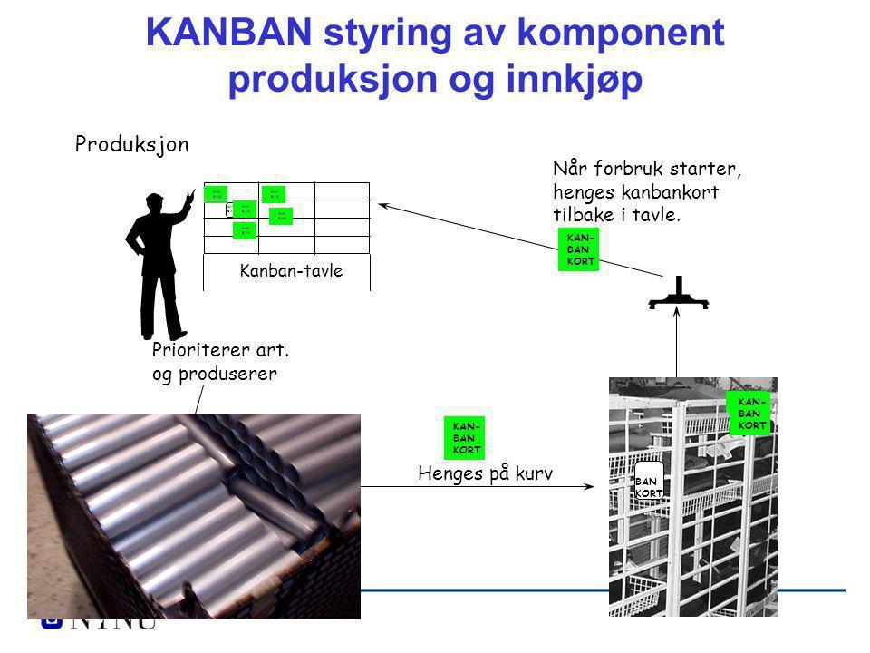 Kanban-tavle Bestilt kanban- mengde Prioriterer art. og produserer Produksjon KAN- BAN KORT KAN- BAN KORT KAN BAN Henges på kurv KAN BAN KAN BAN KAN B