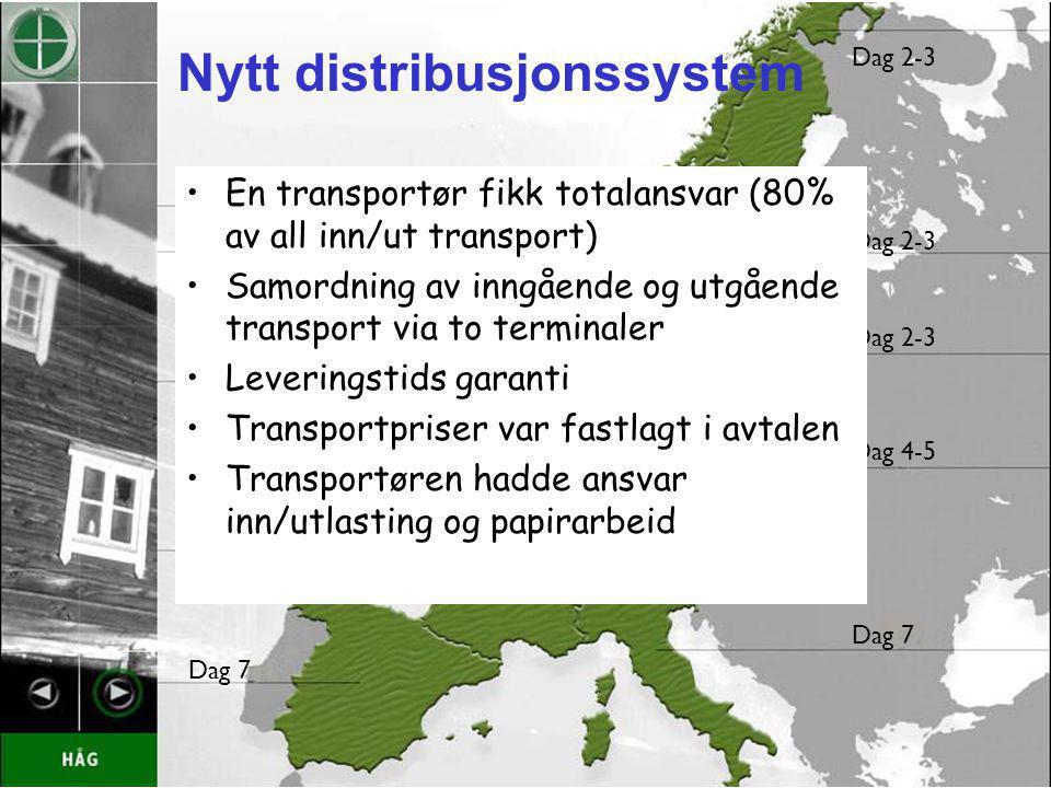 Nytt distribusjonssystem HÅG Røros dag 0 Dag 1-3 Dag 5 Dag 7 Dag 2-3 Dag 4-5 Dag 7 En transportør fikk totalansvar (80% av all inn/ut transport) Samor