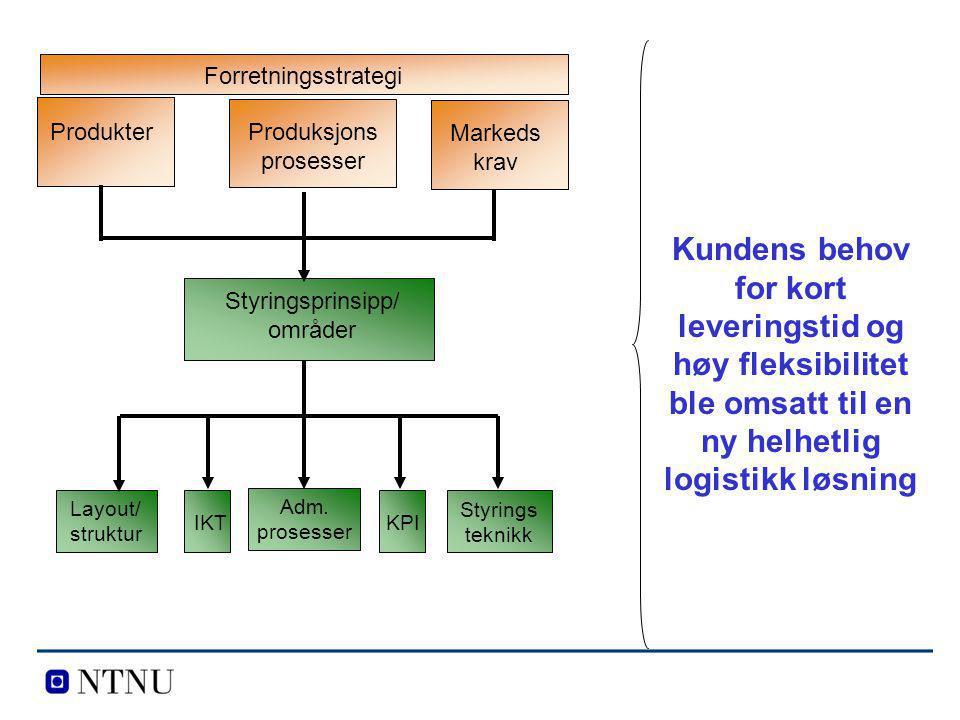 Produkter Produksjons prosesser Markeds krav Forretningsstrategi Styringsprinsipp/ områder Styrings teknikk Adm. prosesser Layout/ struktur IKTKPI Kun