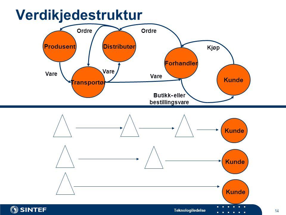 Teknologiledelse 14 Verdikjedestruktur Kunde Forhandler DistributørProdusent Kjøp Ordre Butikk- eller bestillingsvare Ordre Transportør Vare Kunde