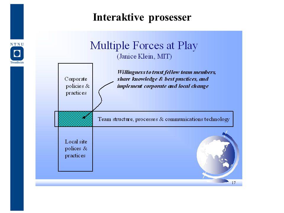 Interaktive prosesser