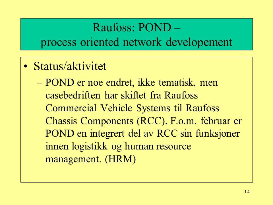 14 Raufoss: POND – process oriented network developement Status/aktivitet –POND er noe endret, ikke tematisk, men casebedriften har skiftet fra Raufoss Commercial Vehicle Systems til Raufoss Chassis Components (RCC).