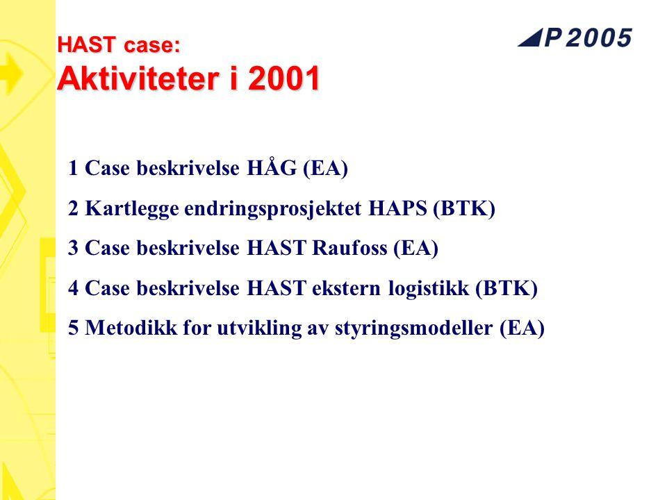 HAST case: Aktiviteter i 2001 1 Case beskrivelse HÅG (EA) 2 Kartlegge endringsprosjektet HAPS (BTK) 3 Case beskrivelse HAST Raufoss (EA) 4 Case beskri