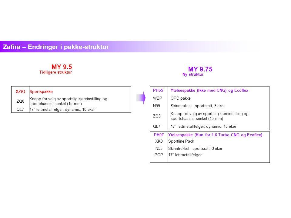 MY 9.5 Zafira – Endringer i pakke-struktur PHo5Ytelsespakke (Ikke med CNG) og Ecoflex WBPOPC pakke N55Skinntrukket sportsratt, 3 eker ZQ8 Knapp for valg av sportslig kjøreinstilling og sportchassis, senket (15 mm) QL717 lettmetallfelger, dynamic, 10 eker MY 9.75 XZiOSportspakke ZQ8 Knapp for valg av sportslig kjøreinstilling og sportchassis, senket (15 mm) QL717 lettmetallfelger, dynamic, 10 eker Ny struktur Tidligere struktur PH0FYtelsespakke (Kun for 1.6 Turbo CNG og Ecoflex) XK0Sportline Pack N55Skinntrukket sportsratt, 3 eker PGP17 lettmetallfelger