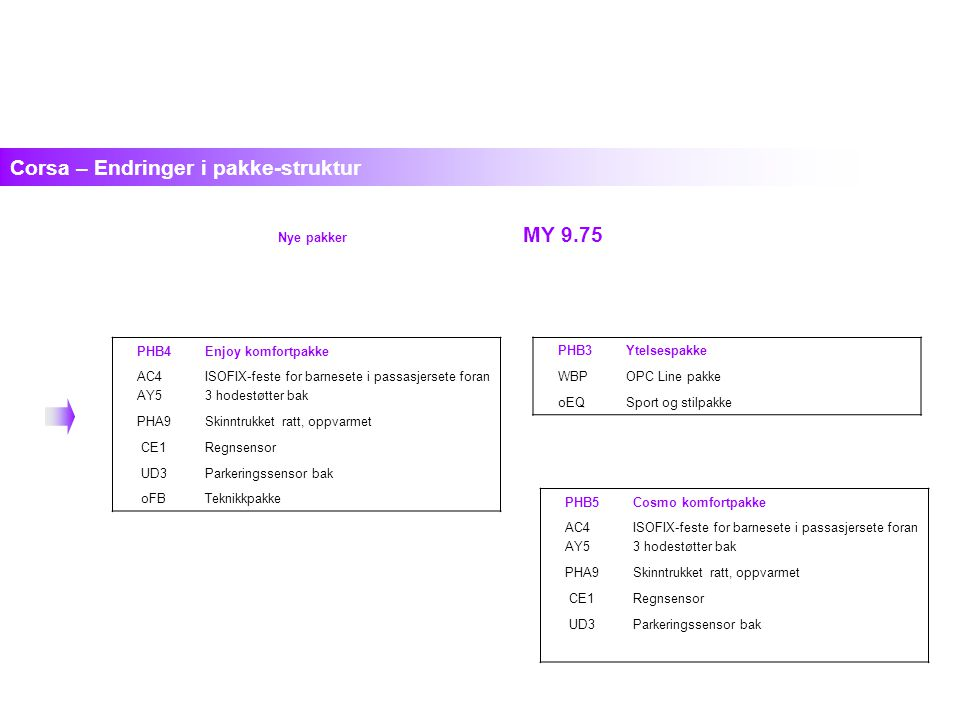 Nye pakker MY 9.75 Corsa – Endringer i pakke-struktur PHB3Ytelsespakke WBPOPC Line pakke oEQSport og stilpakke PHB4Enjoy komfortpakke AC4 AY5 ISOFIX-feste for barnesete i passasjersete foran 3 hodestøtter bak PHA9Skinntrukket ratt, oppvarmet CE1Regnsensor UD3Parkeringssensor bak oFBTeknikkpakke PHB5Cosmo komfortpakke AC4 AY5 ISOFIX-feste for barnesete i passasjersete foran 3 hodestøtter bak PHA9Skinntrukket ratt, oppvarmet CE1Regnsensor UD3Parkeringssensor bak