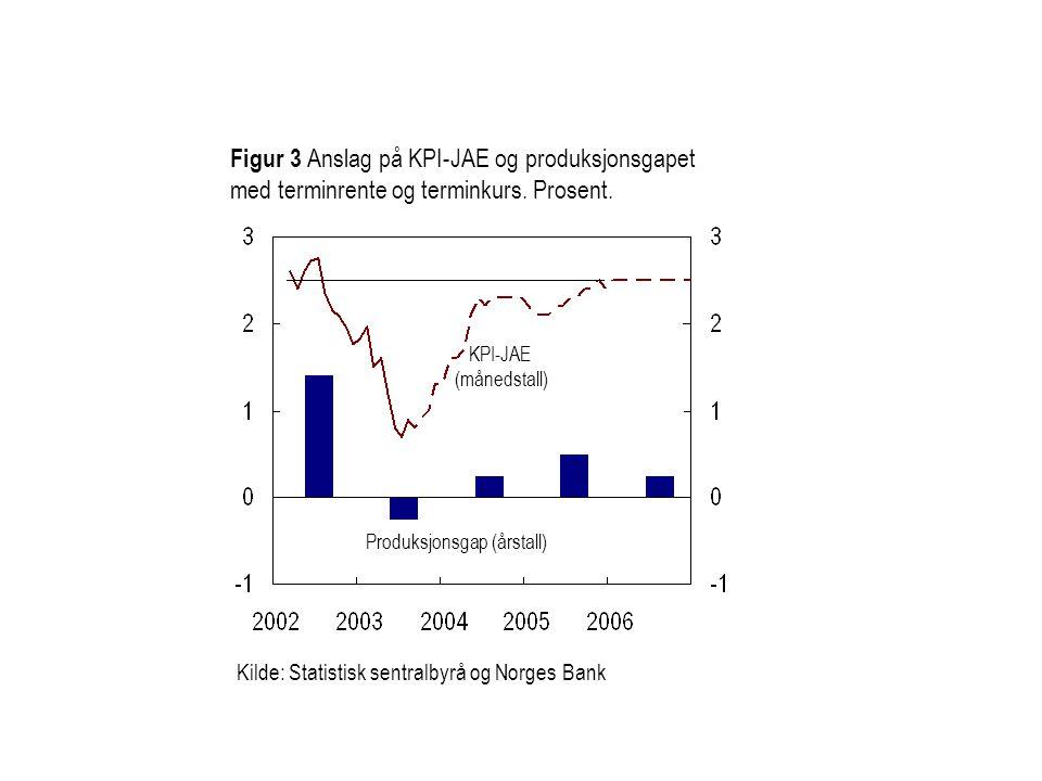 Figur 3 Anslag på KPI-JAE og produksjonsgapet med terminrente og terminkurs.