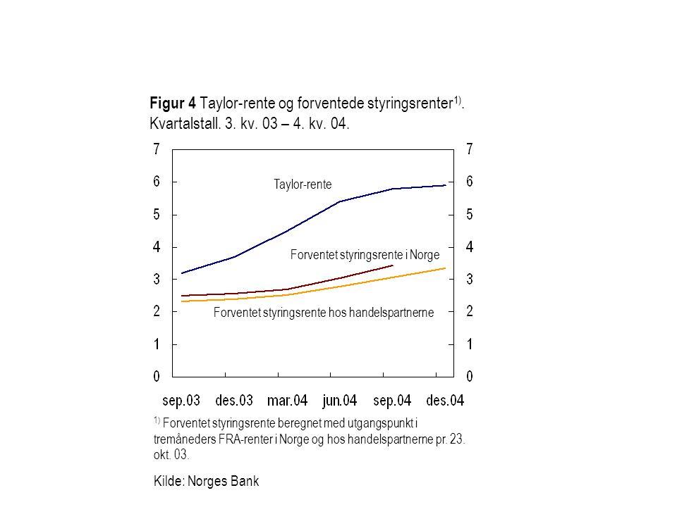 Figur 4 Taylor-rente og forventede styringsrenter 1).