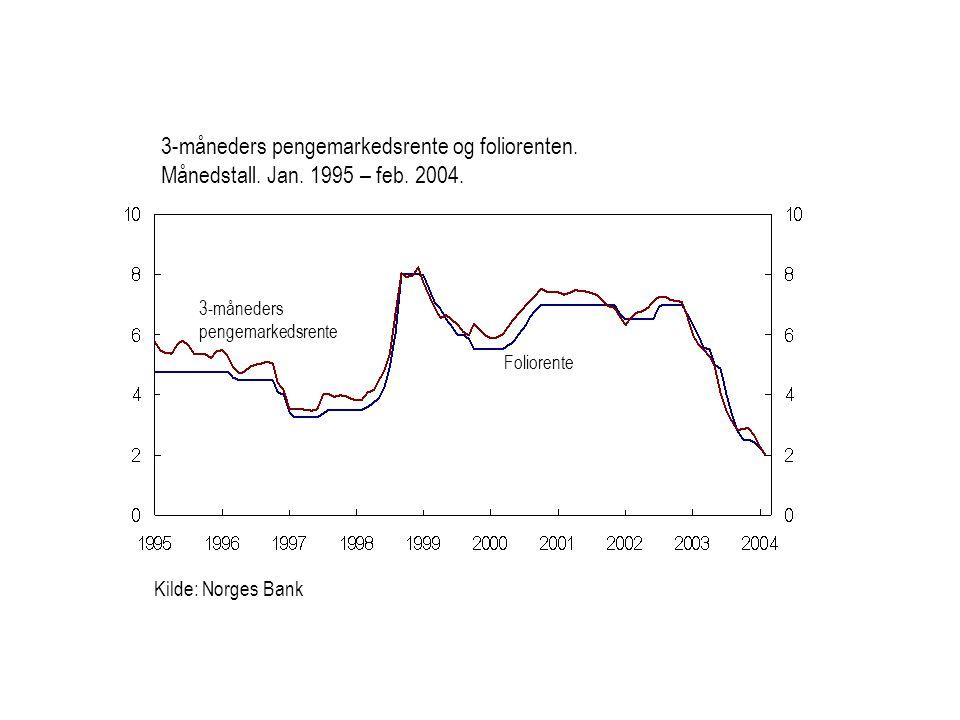 Kilde: Norges Bank Foliorente 3-måneders pengemarkedsrente 3-måneders pengemarkedsrente og foliorenten.